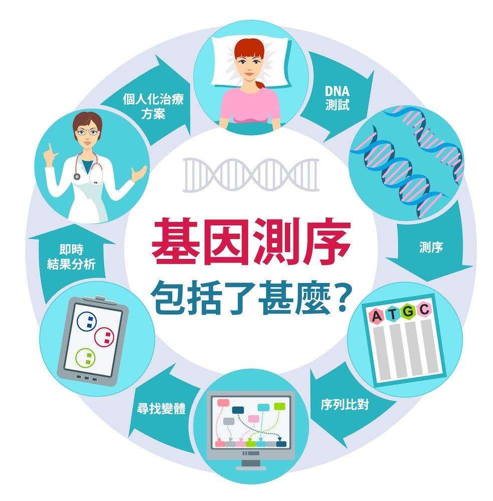 Dr Jacky LI 李宇聰醫生 癌症治療中的次世代定序分析是什麼 腫瘤學新知 Cancer Informer